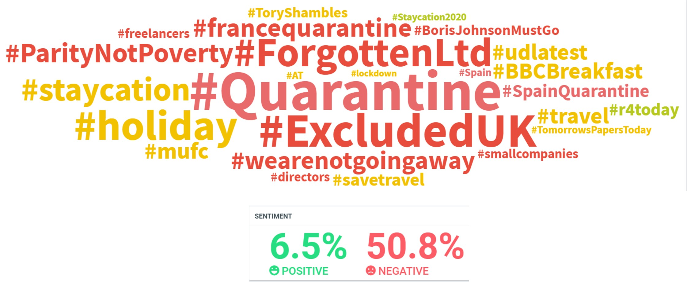State of the Nation Abroad or Not Social Listening Wordcloud Insights