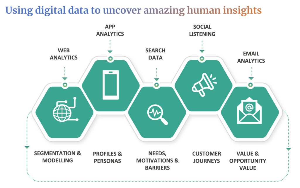 Don't Need a Database: Using Digital Data to uncover human insights