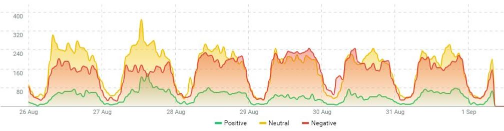 State of the Nation Emotions Run High Social Listening Sentiment Insights